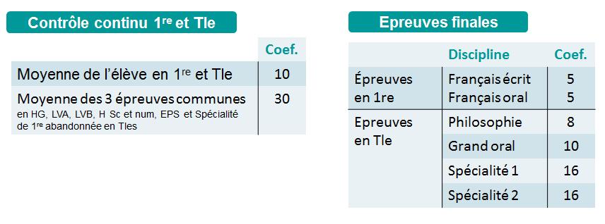 Calendrier Bac 2020.Nouveau Bac 2020 2021