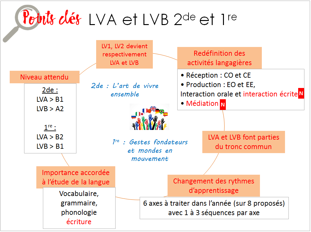 POints clés réforme lycée langues