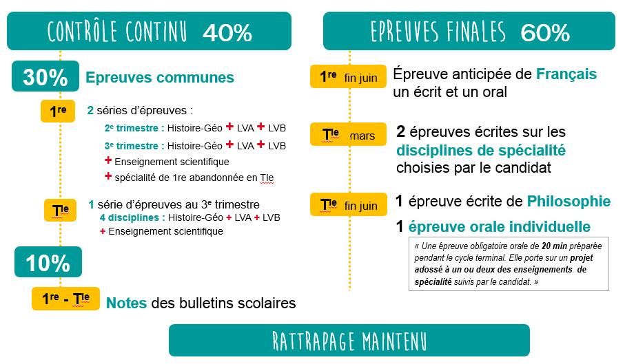 Calendrier Epreuve Bac 2019.Nouveau Bac 2020 2021